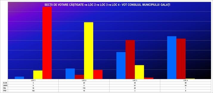grafic 3 VOT CL PE SECTII