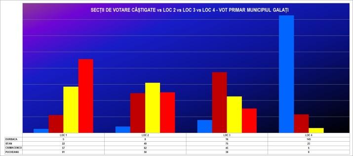 grafic 4 VOT PRIMAR PE SECTII